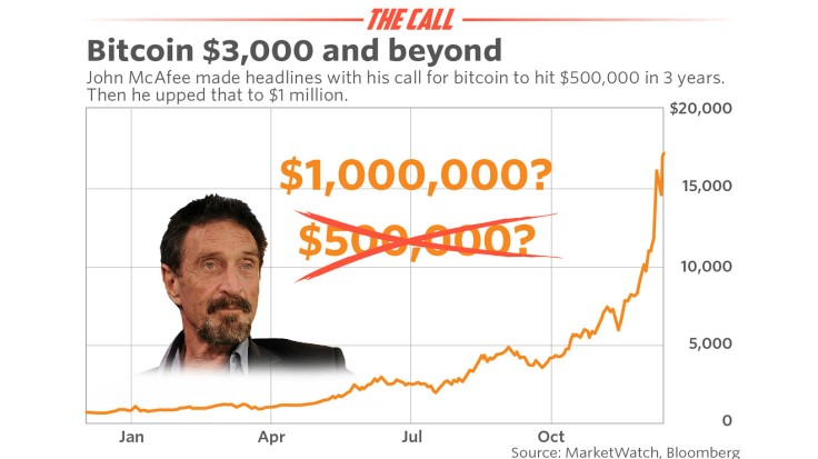 Bitcoin-One-Million-MacAfee-$1-Million-Quote-Crypto-Currency